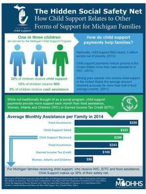 Child Support - Cheboygan County